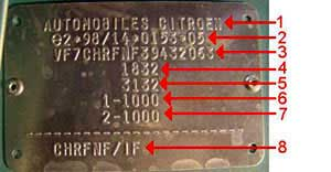 Composition of the type plate Citroen Car